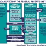 fed-organization-diagram