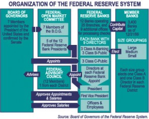 fed-organization-diagram